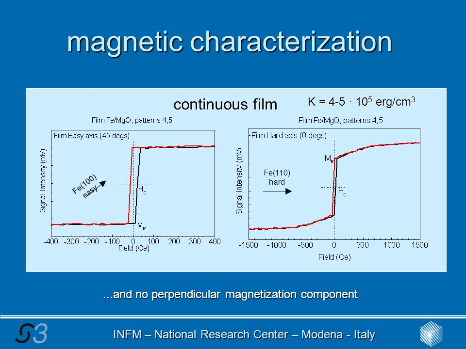 INFM – National Research Center – Modena - Italy magnetic characterization continuous film K = 4-5 · 10 5 erg/cm 3 Fe(100) easy Fe(110) hard...and no perpendicular magnetization component