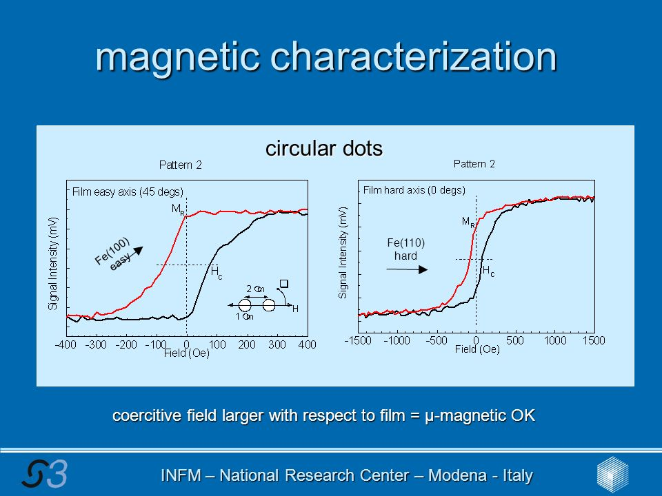INFM – National Research Center – Modena - Italy magnetic characterization circular dots Fe(100) easy Fe(110) hard coercitive field larger with respect to film = μ-magnetic OK