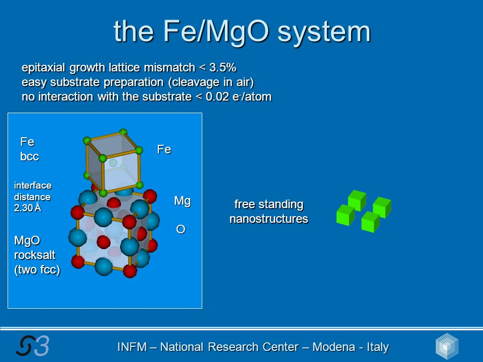 INFM – National Research Center – Modena - Italy the Fe/MgO system epitaxial growth lattice mismatch < 3.5% easy substrate preparation (cleavage in air) no interaction with the substrate < 0.02 e - /atom O Mg Fe Febcc MgOrocksalt (two fcc) interface distance 2.30 Å MgOsubstrate (100) 10 nm Fe 10 nm MgO FIB free standing nanostructures