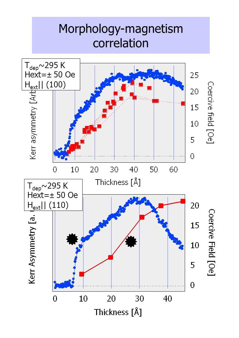 Morphology-magnetism correlation T dep ~295 K Hext=± 50 Oe H ext || (100) T dep ~295 K Hext=± 50 Oe H ext || (110)