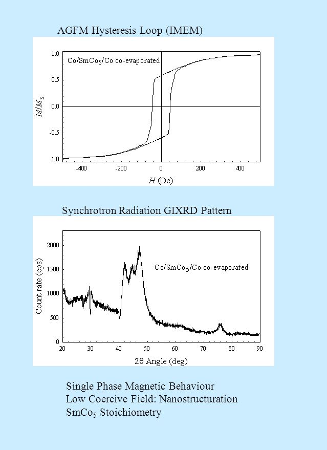 AGFM Hysteresis Loop (IMEM) Synchrotron Radiation GIXRD Pattern Single Phase Magnetic Behaviour Low Coercive Field: Nanostructuration SmCo 5 Stoichiometry