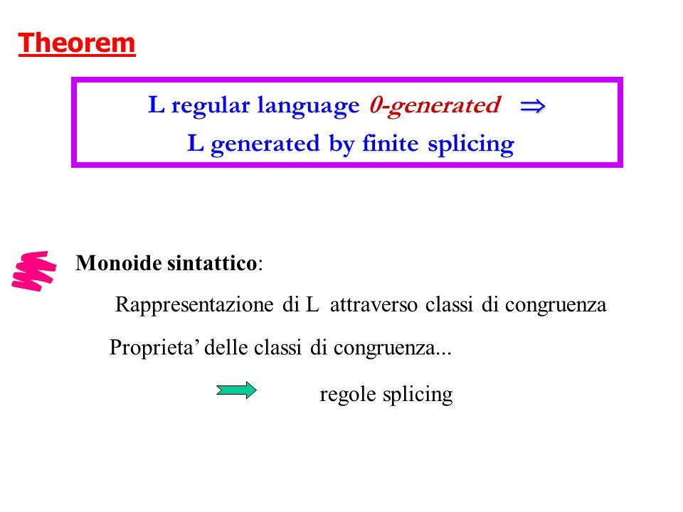 Problem (HEAD) Can we decide whether a regular language is generated by a finite splicing system.