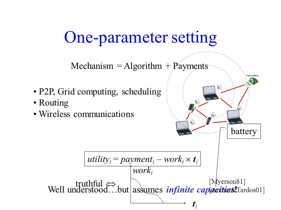 One-parameter setting Mechanism = Algorithm + Payments utility i = payment i – work i t i P2P, Grid computing, scheduling Routing Wireless communications Well understood…but assumes infinite capacities.