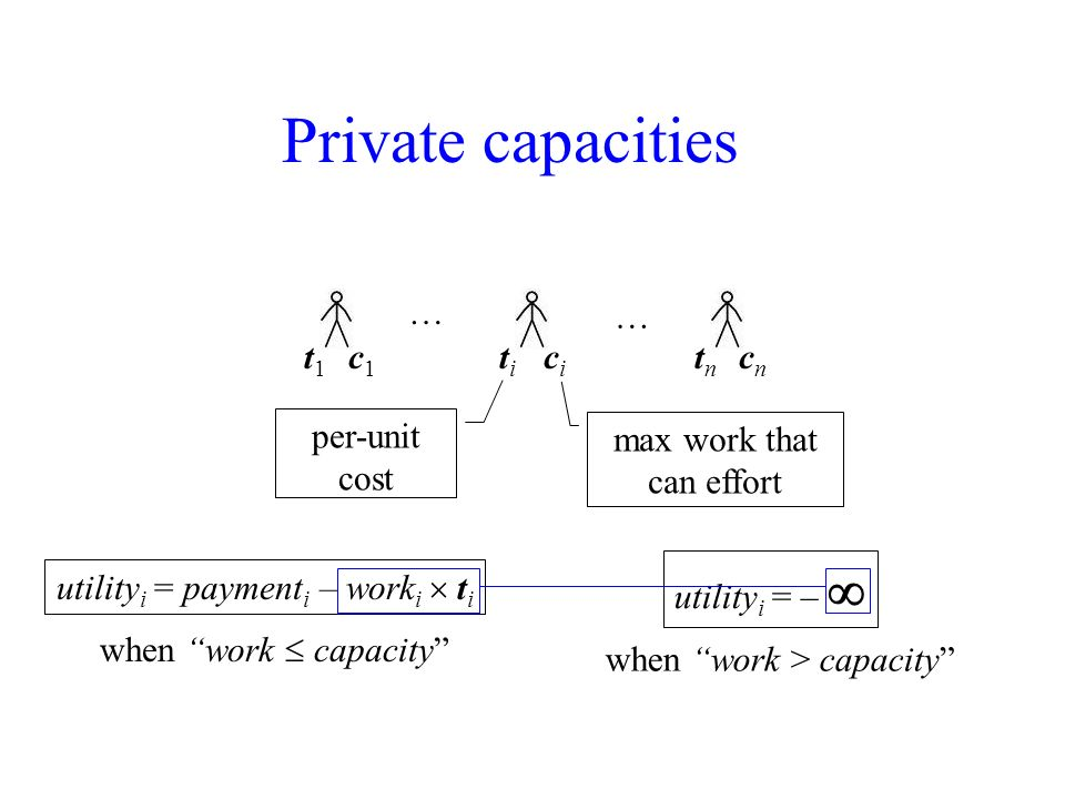 Private capacities … … t1t1 titi tntn c1c1 cici cncn per-unit cost max work that can effort utility i = payment i – work i t i when work capacity utility i = – when work > capacity
