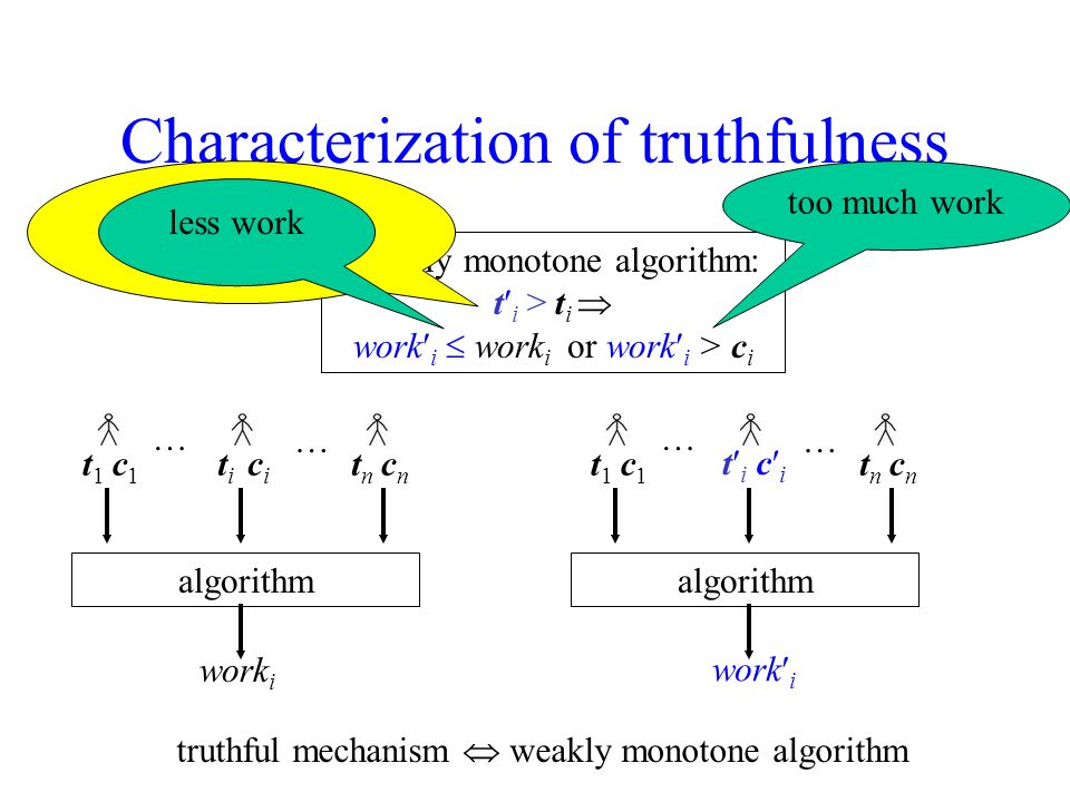 Characterization of truthfulness Weakly monotone algorithm: t i > t i work i work i or work i > c i truthful mechanism weakly monotone algorithm … … t1t1 titi tntn c1c1 cici cncn algorithm work i … … t1t1 t i tntn c1c1 c i cncn algorithm work i per-unit cost increases less work too much work