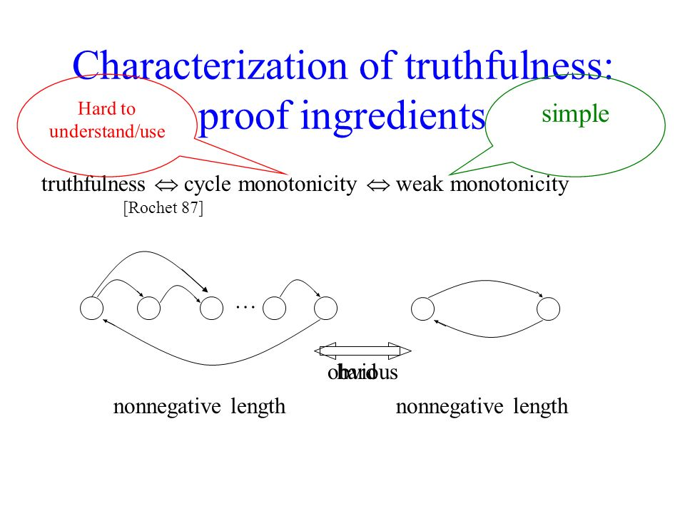 Characterization of truthfulness: proof ingredients truthfulness cycle monotonicity [Rochet 87] weak monotonicity Hard to understand/use simple … nonnegative length obvioushard