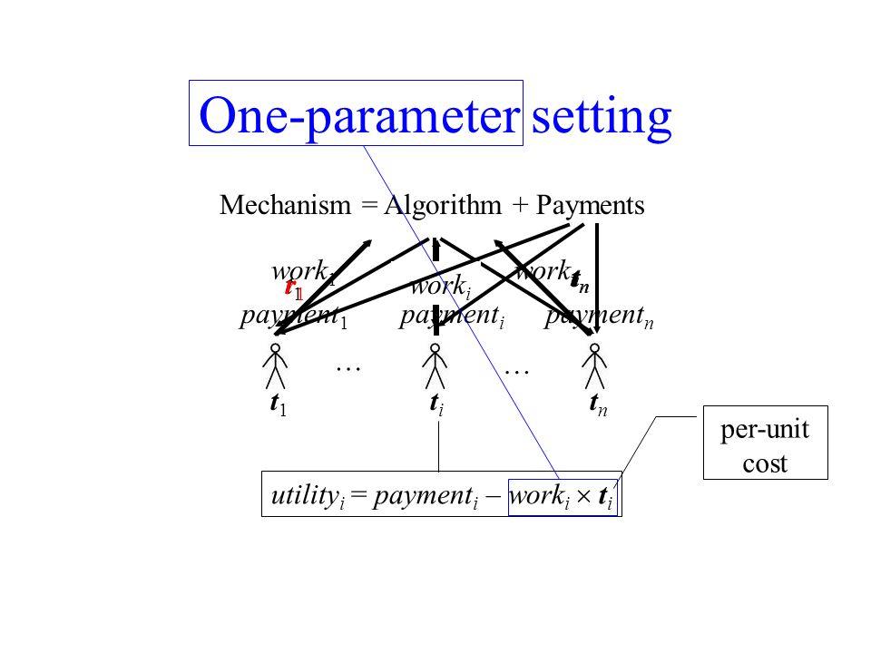 One-parameter setting Mechanism = Algorithm + Payments t 1 t i t n utility i = payment i – work i t i r 1 r i t n work n work 1 work i … … t1t1 titi t