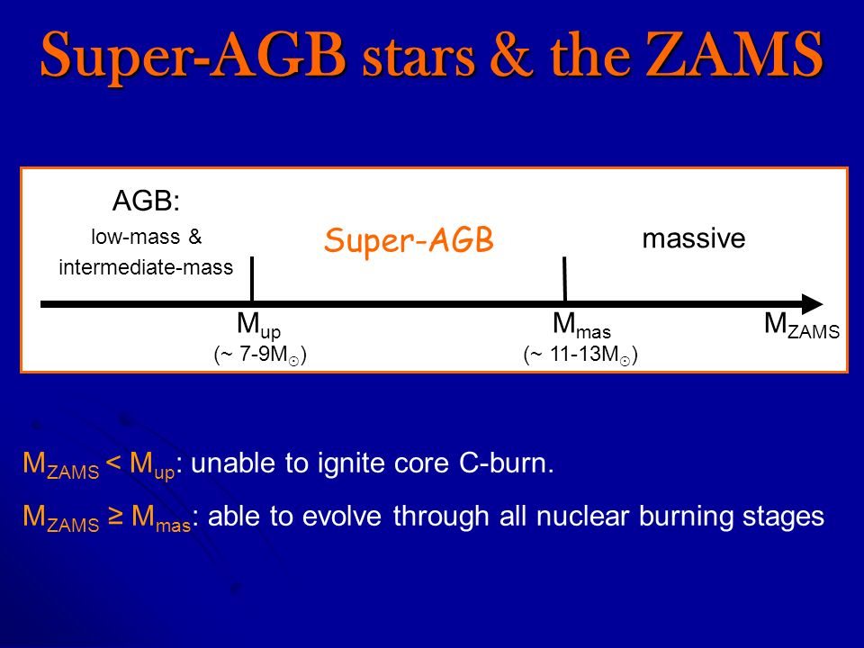 Super-AGB stars & the ZAMS M up M mas M ZAMS (~ 7-9M ) (~ 11-13M ) AGB: low-mass & intermediate-mass Super-AGB massive M ZAMS < M up : unable to ignite core C-burn.