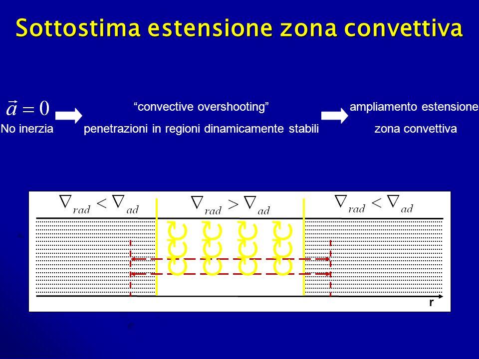 Sottostima estensione zona convettiva No inerzia convective overshooting penetrazioni in regioni dinamicamente stabili ampliamento estensione zona convettiva r