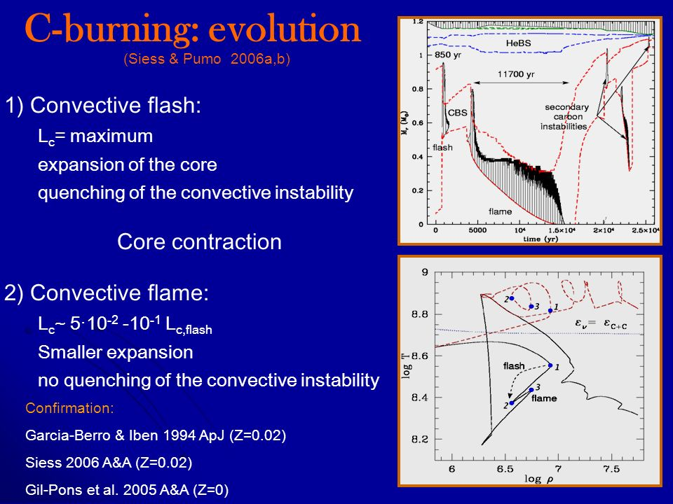 1) Convective flash: L c = maximum expansion of the core quenching of the convective instability Core contraction 2) Convective flame: L c ~ 5·10 -2 -10 -1 L c,flash Smaller expansion no quenching of the convective instability C-burning: evolution Confirmation: Garcia-Berro & Iben 1994 ApJ (Z=0.02) Siess 2006 A&A (Z=0.02) Gil-Pons et al.