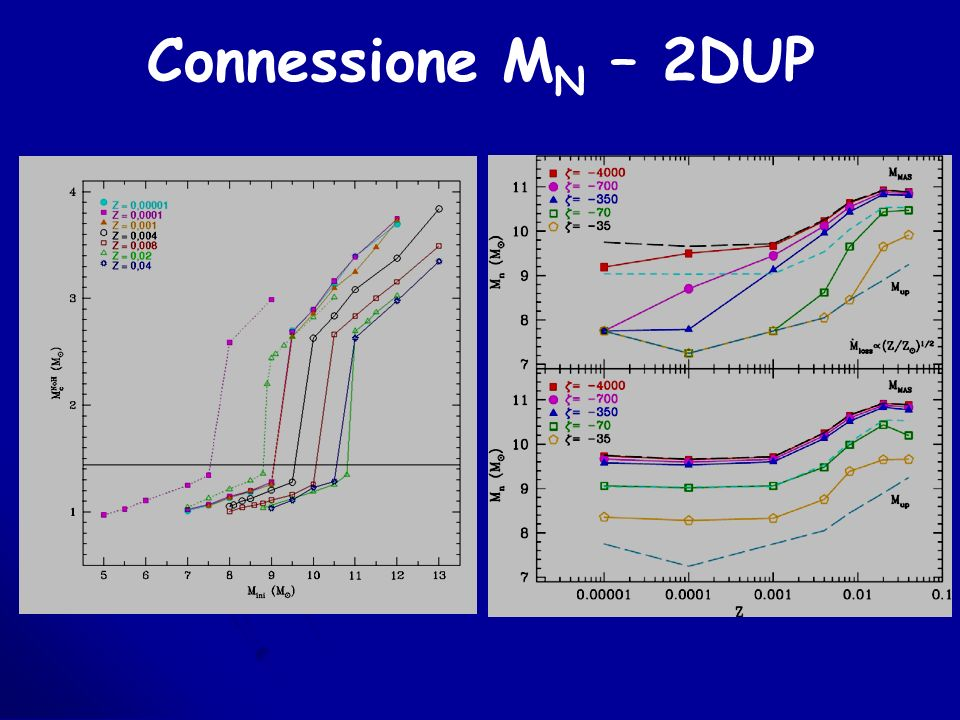 Connessione M N – 2DUP