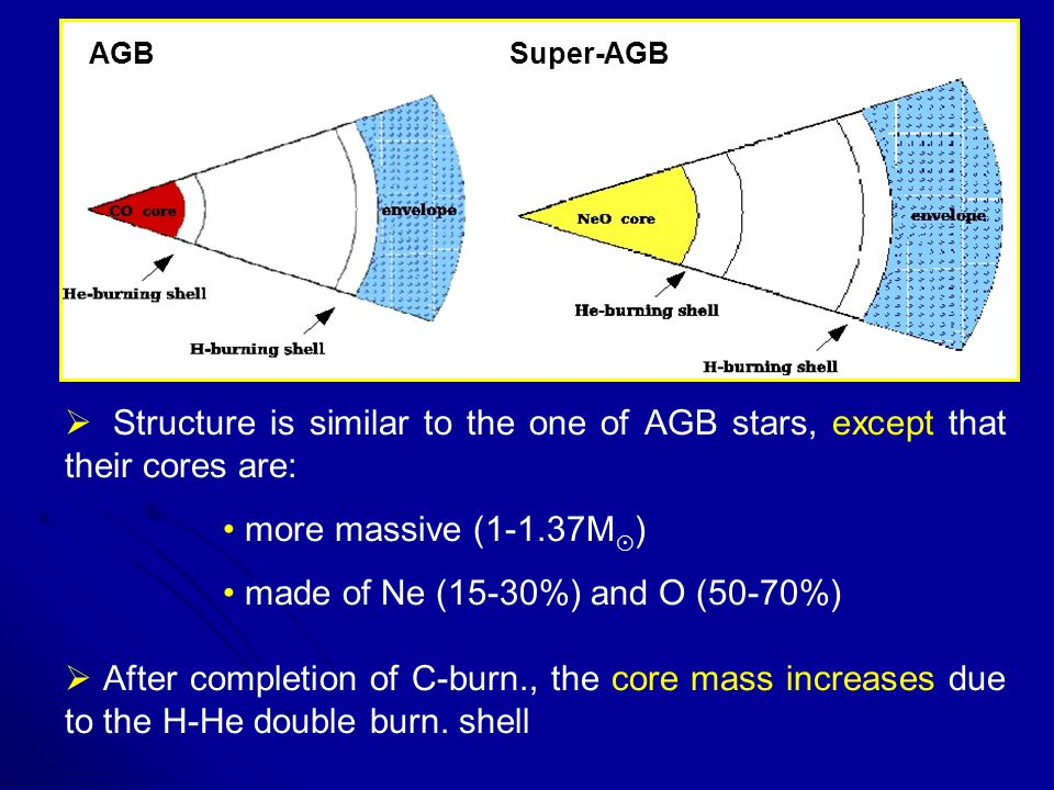 Structure is similar to the one of AGB stars, except that their cores are: more massive (1-1.37M ) made of Ne (15-30%) and O (50-70%) After completion of C-burn., the core mass increases due to the H-He double burn.