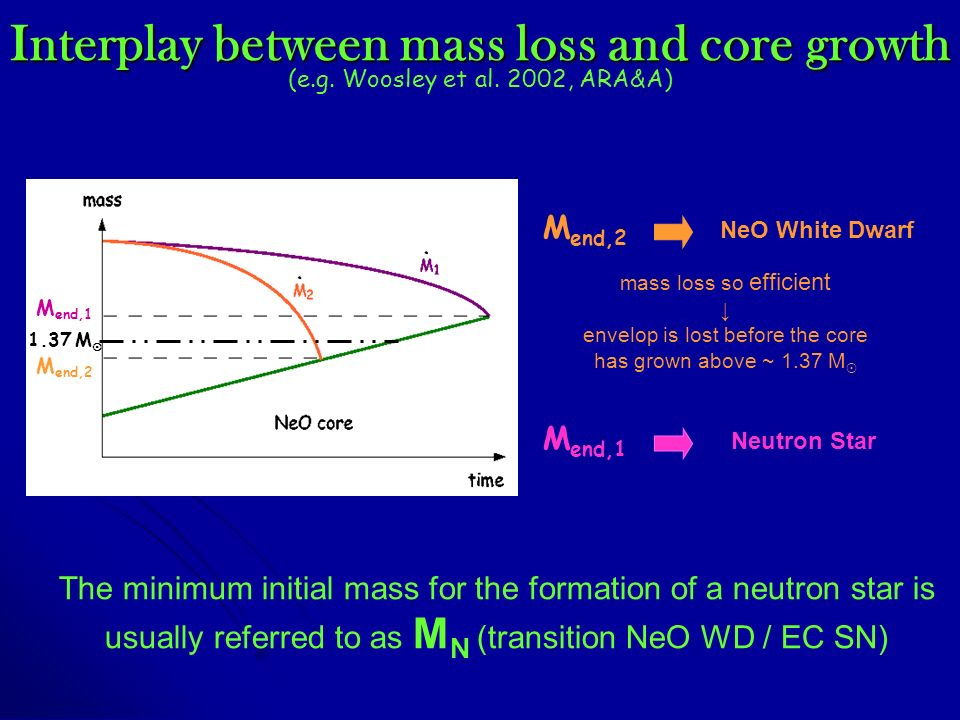 Interplay between mass loss and core growth 1.37 M M end,2 M end,1 M end,2 NeO White Dwarf M end,1 Neutron Star mass loss so efficient envelop is lost before the core has grown above ~ 1.37 M The minimum initial mass for the formation of a neutron star is usually referred to as M N (transition NeO WD / EC SN) (e.g.
