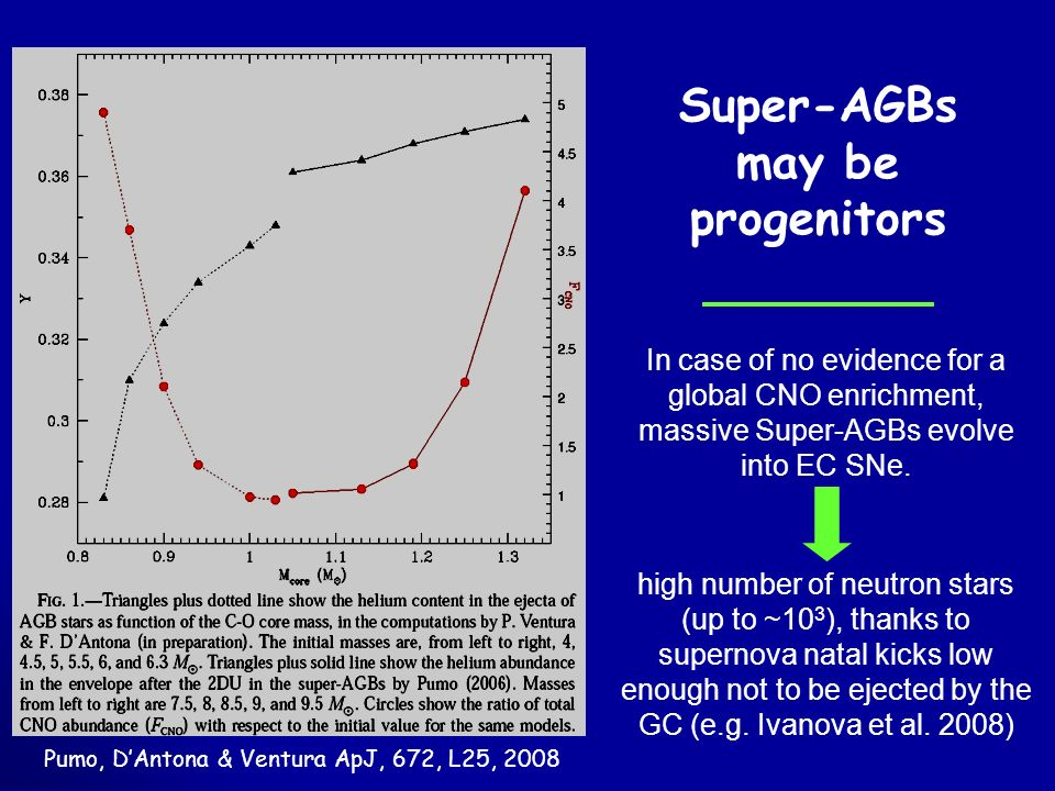 In case of no evidence for a global CNO enrichment, massive Super-AGBs evolve into EC SNe.