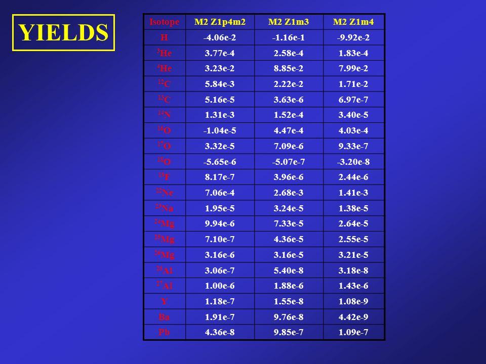 YIELDS IsotopeM2 Z1p4m2M2 Z1m3M2 Z1m4 H-4.06e-2-1.16e-1-9.92e-2 3 He3.77e-42.58e-41.83e-4 4 He3.23e-28.85e-27.99e-2 12 C5.84e-32.22e-21.71e-2 13 C5.16e-53.63e-66.97e-7 14 N1.31e-31.52e-43.40e-5 16 O-1.04e-54.47e-44.03e-4 17 O3.32e-57.09e-69.33e-7 18 O-5.65e-6-5.07e-7-3.20e-8 19 F8.17e-73.96e-62.44e-6 22 Ne7.06e-42.68e-31.41e-3 23 Na1.95e-53.24e-51.38e-5 24 Mg9.94e-67.33e-52.64e-5 25 Mg7.10e-74.36e-52.55e-5 26 Mg3.16e-63.16e-53.21e-5 26 Al3.06e-75.40e-83.18e-8 27 Al1.00e-61.88e-61.43e-6 Y1.18e-71.55e-81.08e-9 Ba1.91e-79.76e-84.42e-9 Pb4.36e-89.85e-71.09e-7