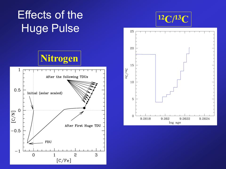 Effects of the Huge Pulse Nitrogen 12 C/ 13 C