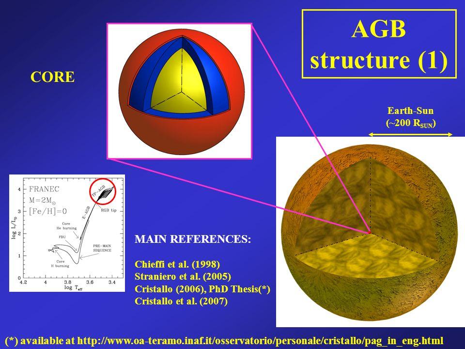 AGB structure (1) Chieffi et al. (1998) Straniero et al.
