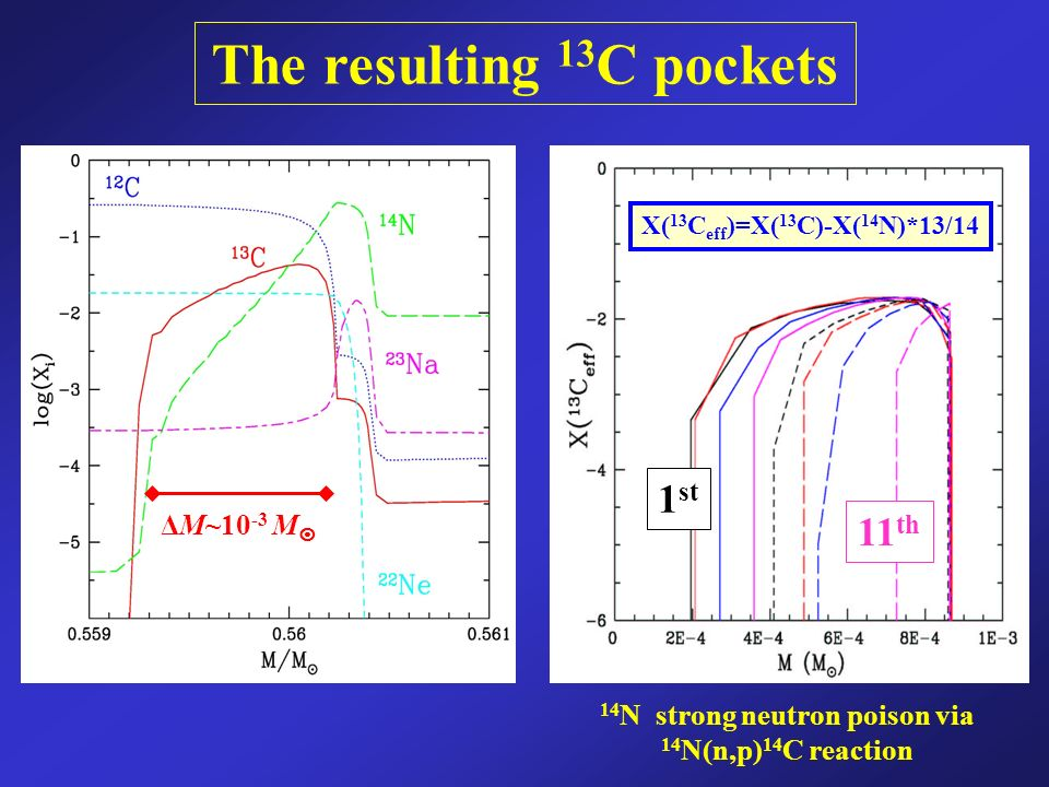 The resulting 13 C pockets ΔM~10 -3 M X( 13 C eff )=X( 13 C)-X( 14 N)*13/14 1 st 11 th 14 N strong neutron poison via 14 N(n,p) 14 C reaction