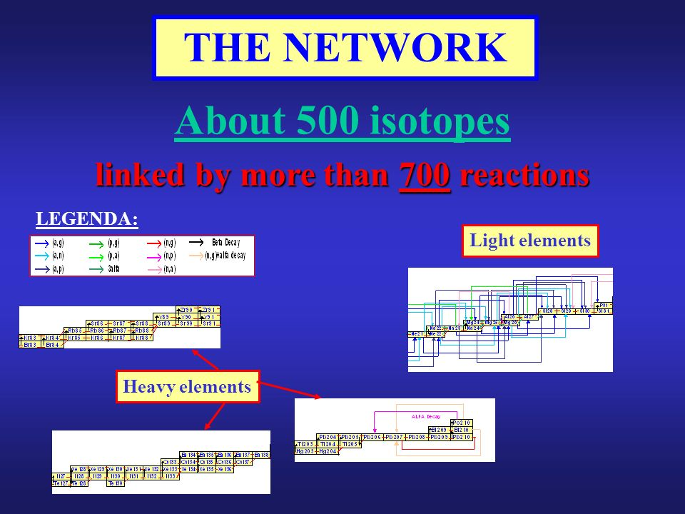 About 500 isotopes linked by more than 700 reactions THE NETWORK LEGENDA: Light elements Heavy elements