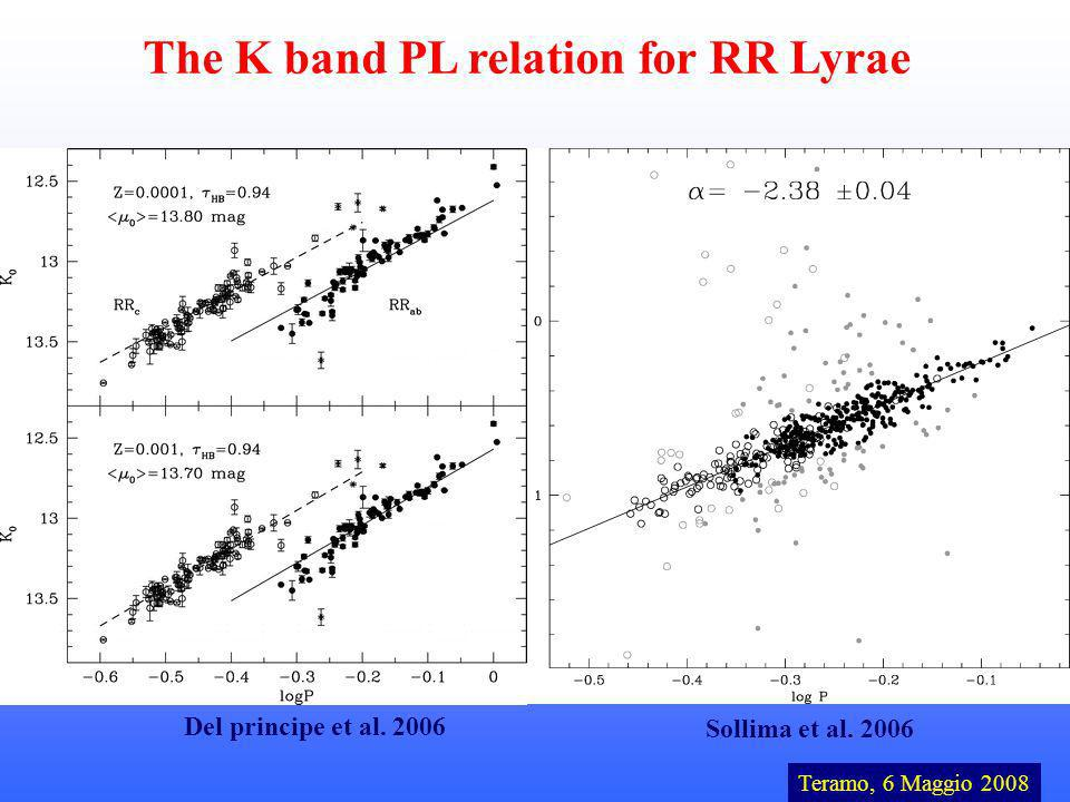 The K band PL relation for RR Lyrae Teramo, 6 Maggio 2008 Observations of RR Lyrae in the NIR bands have several advantages: 1) a smaller dependence on interstellar extinction and metallicity 2) smaller pulsation amplitude reliable mean magnitudes 3) the existence of a PL relation Sollima et al.