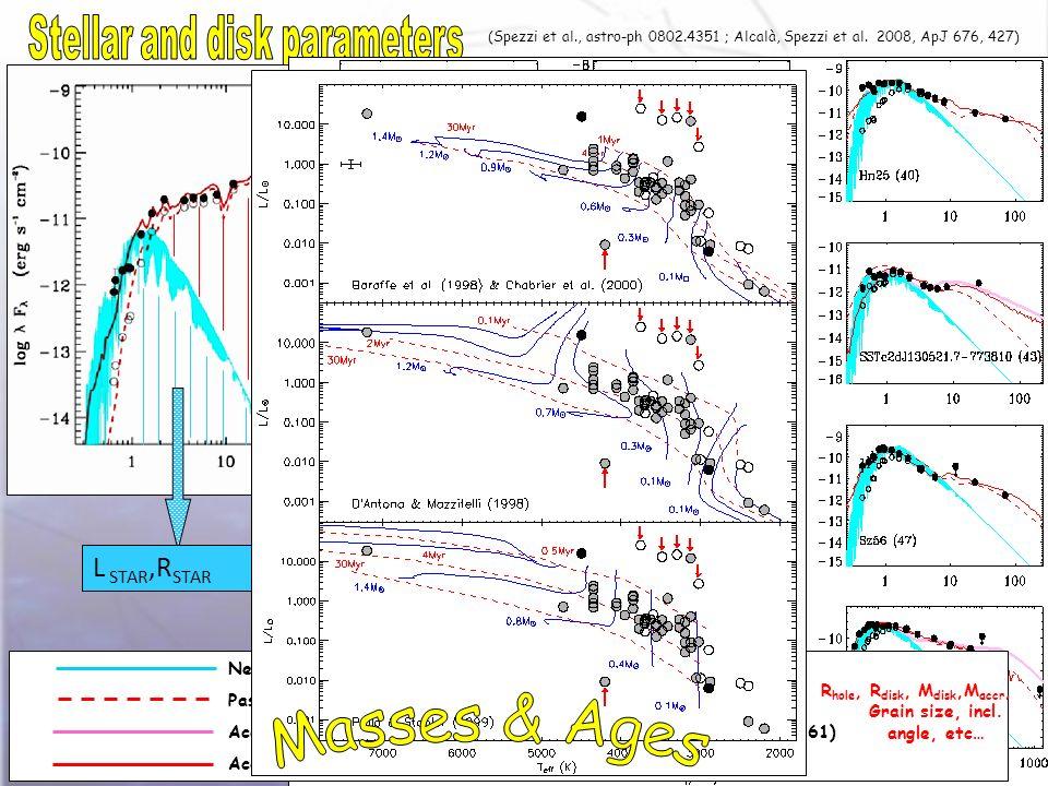 (Spezzi et al., astro-ph 0802.4351 ; Alcalà, Spezzi et al.