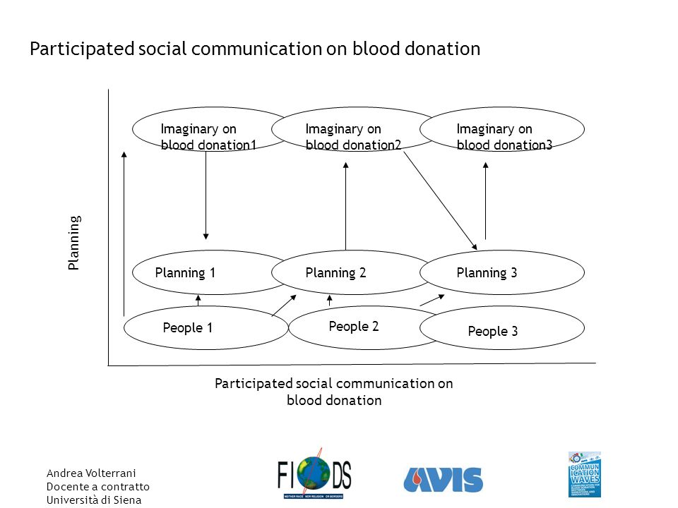 Andrea Volterrani Docente a contratto Università di Siena Participated social communication on blood donation Planning 1 People 1 Imaginary on blood donation1 Planning Imaginary on blood donation2 Imaginary on blood donation3 Planning 2Planning 3 People 2 People 3
