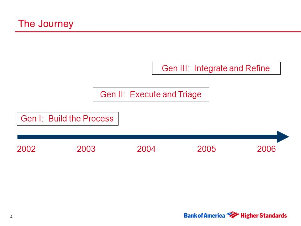 4 Gen III: Integrate and Refine The Journey Gen II: Execute and Triage Gen I: Build the Process 20022003200420052006