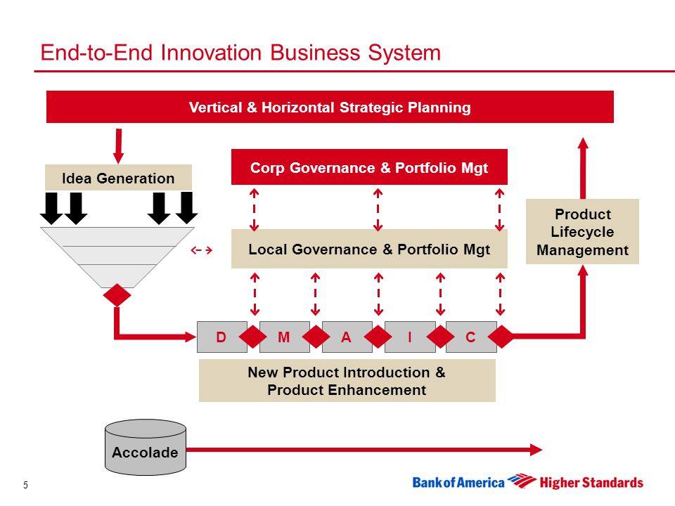 5 End-to-End Innovation Business System Accolade Product Lifecycle Management Vertical & Horizontal Strategic Planning New Product Introduction & Product Enhancement DMAIC Idea Generation Local Governance & Portfolio Mgt Corp Governance & Portfolio Mgt