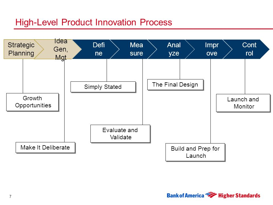 7 High-Level Product Innovation Process Strategic Planning Idea Gen, Mgt Defi ne Mea sure Anal yze Impr ove Cont rol Growth Opportunities Make It Deliberate Simply Stated Evaluate and Validate The Final Design Build and Prep for Launch Launch and Monitor