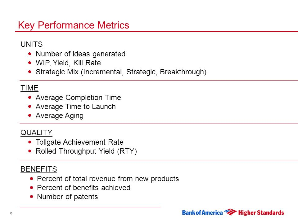 9 Key Performance Metrics UNITS Number of ideas generated WIP, Yield, Kill Rate Strategic Mix (Incremental, Strategic, Breakthrough) TIME Average Completion Time Average Time to Launch Average Aging QUALITY Tollgate Achievement Rate Rolled Throughput Yield (RTY) BENEFITS Percent of total revenue from new products Percent of benefits achieved Number of patents