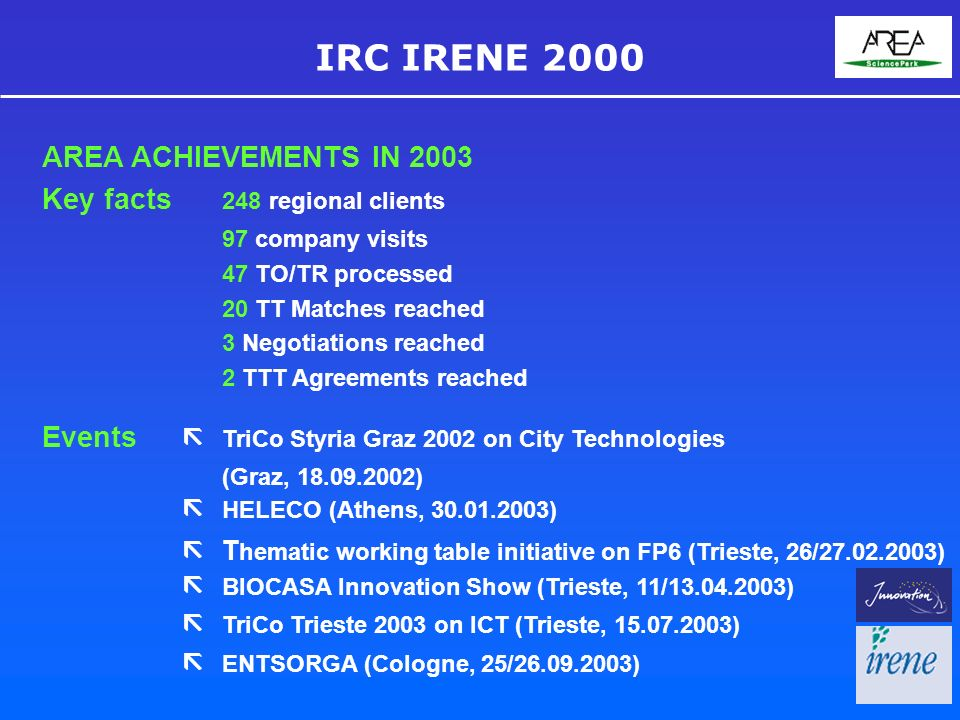 IRC IRENE 2000 AREA ACHIEVEMENTS IN 2003 Key facts 248 regional clients 97 company visits 47 TO/TR processed 20 TT Matches reached 3 Negotiations reached 2 TTT Agreements reached Events TriCo Styria Graz 2002 on City Technologies (Graz, ) HELECO (Athens, ) T hematic working table initiative on FP6 (Trieste, 26/ ) BIOCASA Innovation Show (Trieste, 11/ ) TriCo Trieste 2003 on ICT (Trieste, ) ENTSORGA (Cologne, 25/ )