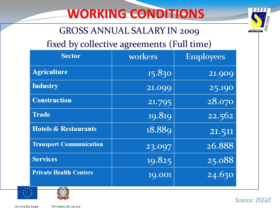 Ministero del LavoroUnione Europea WORKING CONDITIONS GROSS ANNUAL SALARY IN 2009 fixed by collective agreements (Full time) Source: ISTAT Sector work
