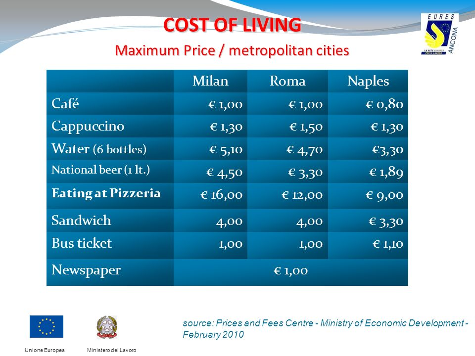 Ministero del LavoroUnione Europea COST OF LIVING Maximum Price / metropolitan cities MilanRomaNaples Café 1,00 0,80 Cappuccino 1,30 1,50 1,30 Water (6 bottles) 5,10 4,703,30 National beer (1 lt.) 4,50 3,30 1,89 Eating at Pizzeria 16,00 12,00 9,00 Sandwich4,00 3,30 Bus ticket1,00 1,10 Newspaper 1,00 source: Prices and Fees Centre - Ministry of Economic Development - February 2010