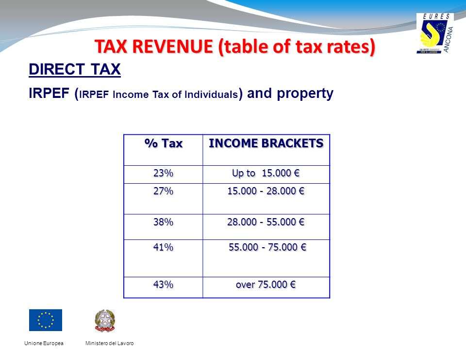 Ministero del LavoroUnione Europea TAX REVENUE (table of tax rates) % Tax INCOME BRACKETS 23% Up to 15.000 Up to 15.000 27% 15.000 - 28.000 15.000 - 28.000 38% 28.000 - 55.000 28.000 - 55.000 41% 55.000 - 75.000 55.000 - 75.000 43% over 75.000 over 75.000 DIRECT TAX IRPEF ( IRPEF Income Tax of Individuals ) and property