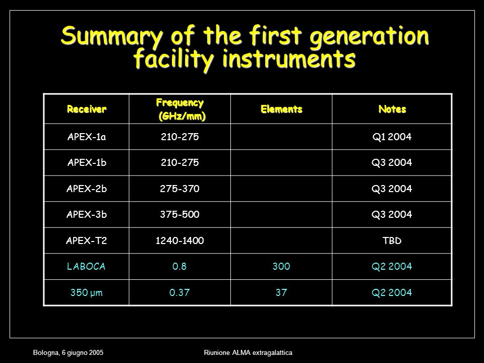 Bologna, 6 giugno 2005Riunione ALMA extragalattica Summary of the first generation facility instruments ReceiverFrequency (GHz/mm) (GHz/mm)ElementsNotes APEX-1a210-275Q1 2004 APEX-1b210-275Q3 2004 APEX-2b275-370Q3 2004 APEX-3b375-500Q3 2004 APEX-T21240-1400TBD LABOCA0.8300Q2 2004 350 μm0.3737Q2 2004