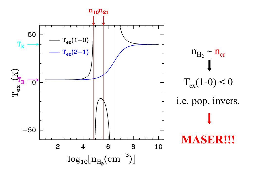 n H 2 ~ n cr T ex (1-0) < 0 i.e. pop. invers. MASER!!!