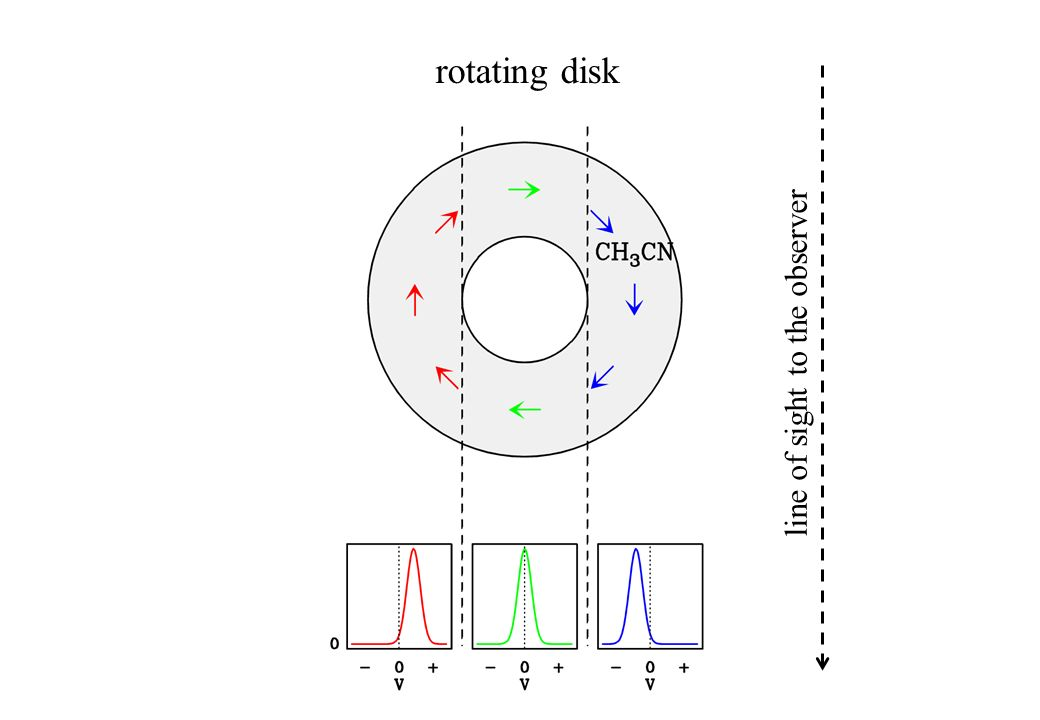 rotating disk line of sight to the observer