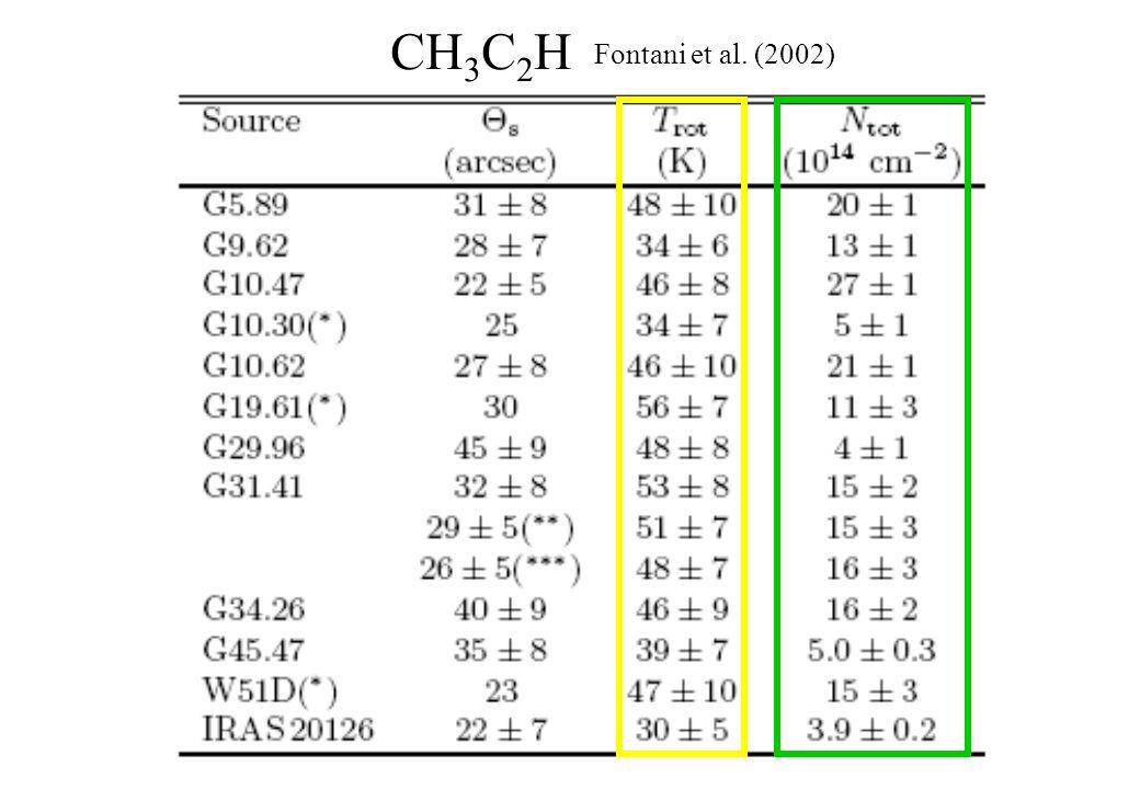 CH 3 C 2 H Fontani et al. (2002)