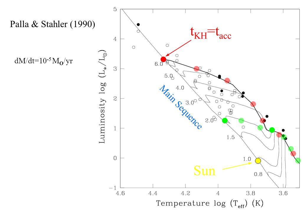Palla & Stahler (1990) dM/dt=10 -5 M O /yr t KH =t acc Main Sequence Sun