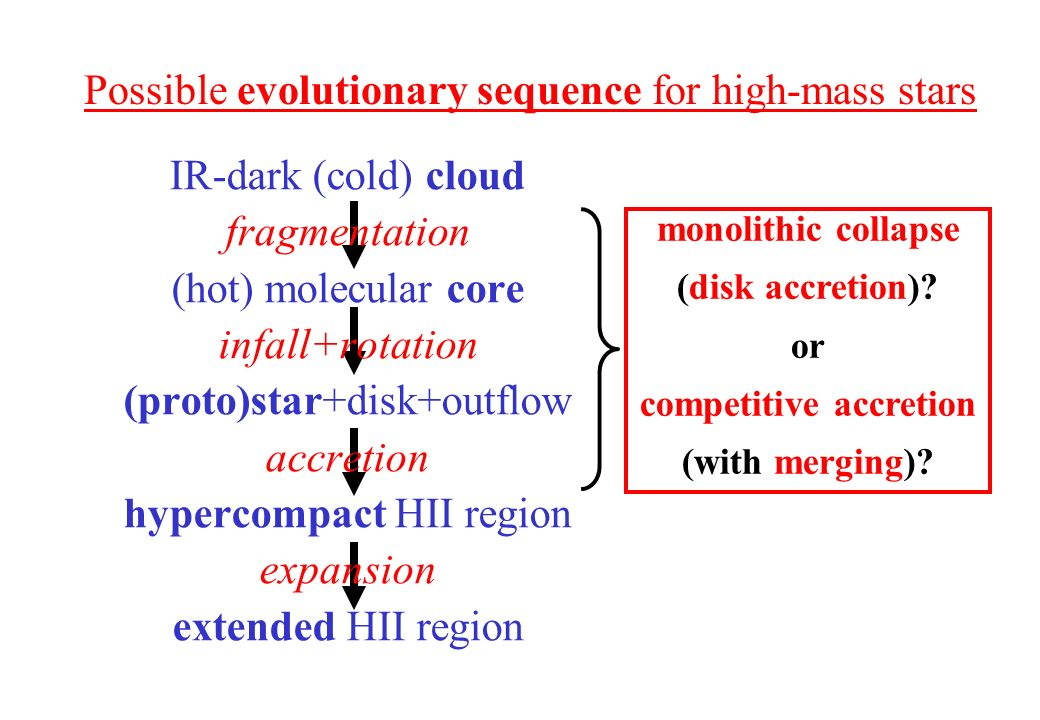 IR-dark (cold) cloud fragmentation (hot) molecular core infall+rotation (proto)star+disk+outflow accretion hypercompact HII region expansion extended