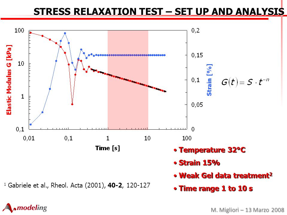 M. Migliori – 13 Marzo 2008 STRESS RELAXATION TEST – SET UP AND ANALYSIS Temperature 32°C Temperature 32°C Strain 15% Strain 15% Weak Gel data treatme