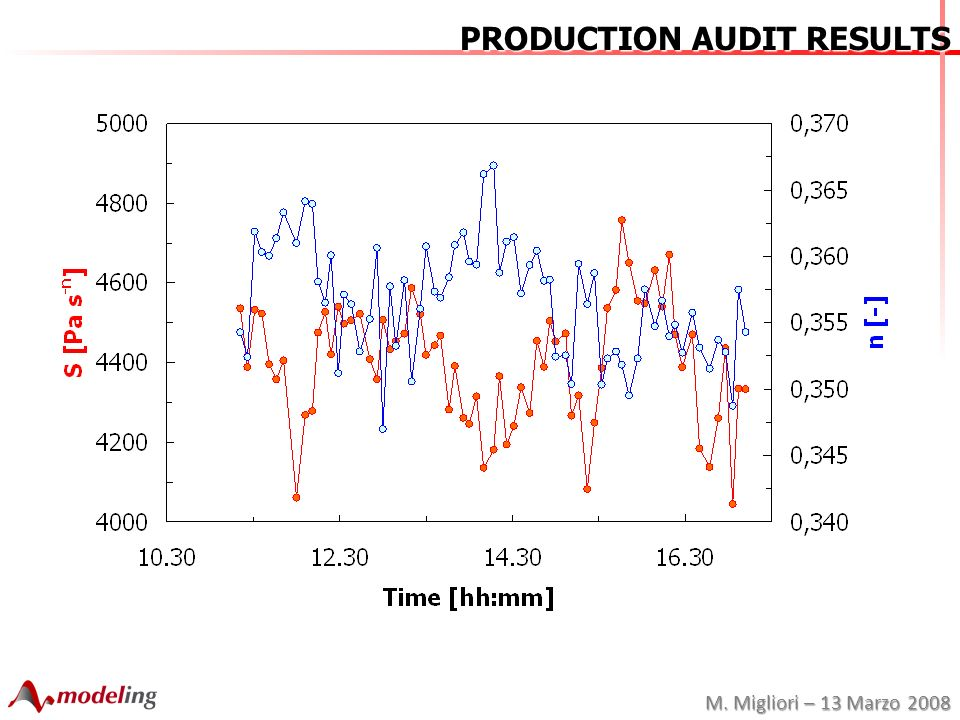 M. Migliori – 13 Marzo 2008 PRODUCTION AUDIT RESULTS