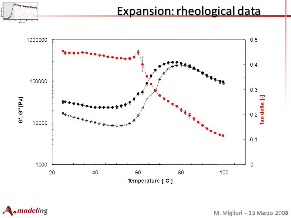 M. Migliori – 13 Marzo 2008 Expansion: rheological data