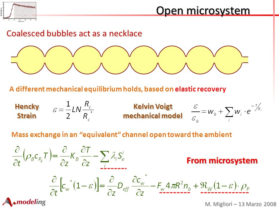 M. Migliori – 13 Marzo 2008 Open microsystem Open microsystem Coalesced bubbles act as a necklace Mass exchange in an equivalent channel open toward t