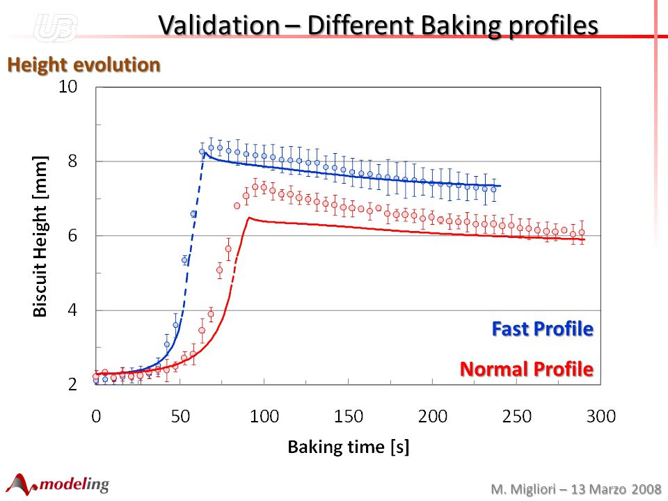 M. Migliori – 13 Marzo 2008 Validation – Different Baking profiles Validation – Different Baking profiles Height evolution Fast Profile Normal Profile