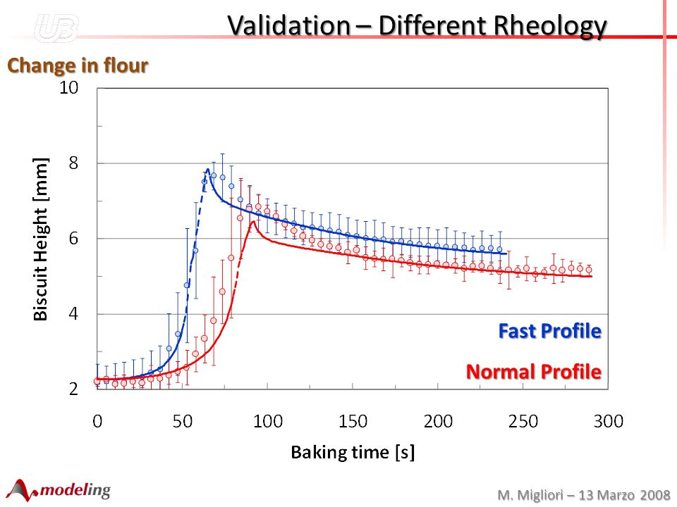 M. Migliori – 13 Marzo 2008 Validation – Different Rheology Validation – Different Rheology Change in flour Fast Profile Normal Profile
