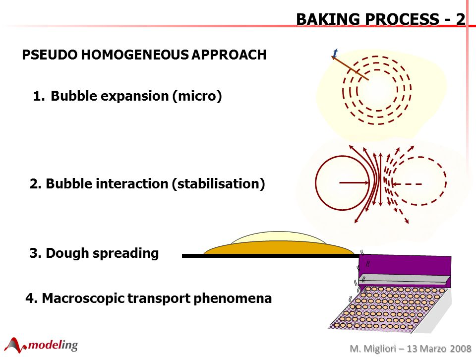 M. Migliori – 13 Marzo 2008 BAKING PROCESS - 2 PSEUDO HOMOGENEOUS APPROACH 1.Bubble expansion (micro) 2. Bubble interaction (stabilisation) 3. Dough s