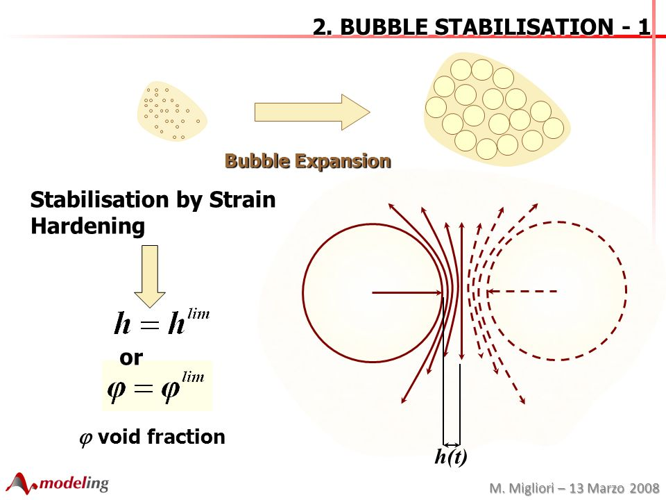 M. Migliori – 13 Marzo 2008 2. BUBBLE STABILISATION - 1 Bubble Expansion Stabilisation by Strain Hardening or h(t) void fraction void fraction