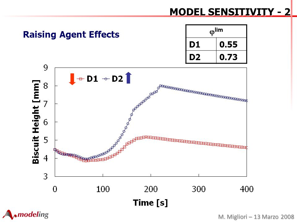 M. Migliori – 13 Marzo 2008 MODEL SENSITIVITY - 2 Raising Agent Effects lim D10.55 D20.73