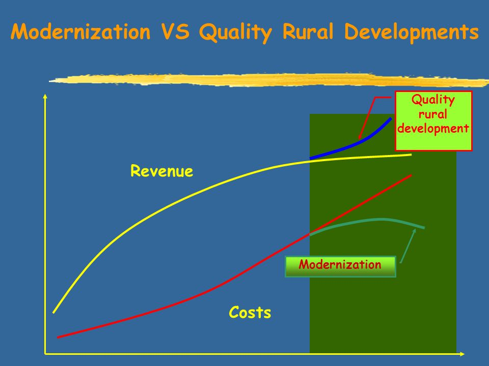 Modernization VS Quality Rural Developments Revenue Costs Modernization Quality rural development